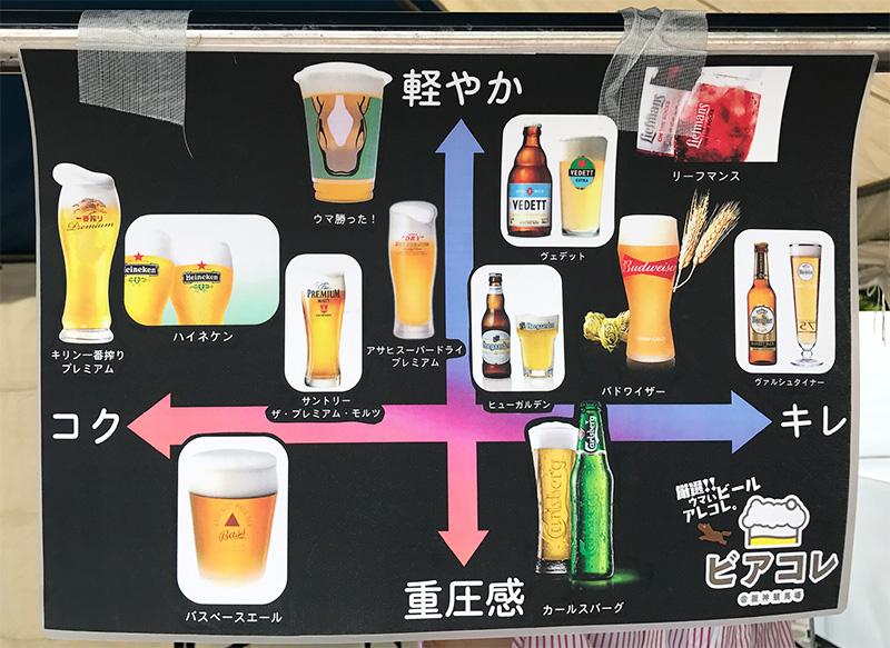 ビール マトリックス 分布図 キレ コク 軽やか 重圧感